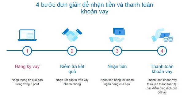 vay ATM Online