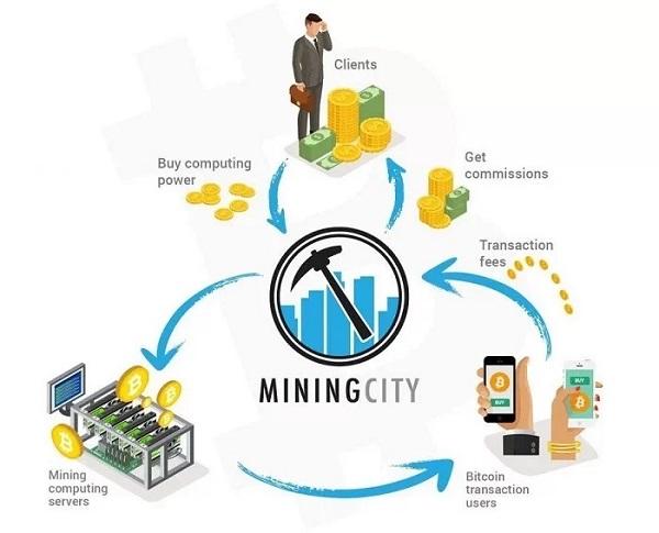 cách hoạt động của mining city