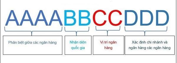 ý nghĩa mã Swift Code